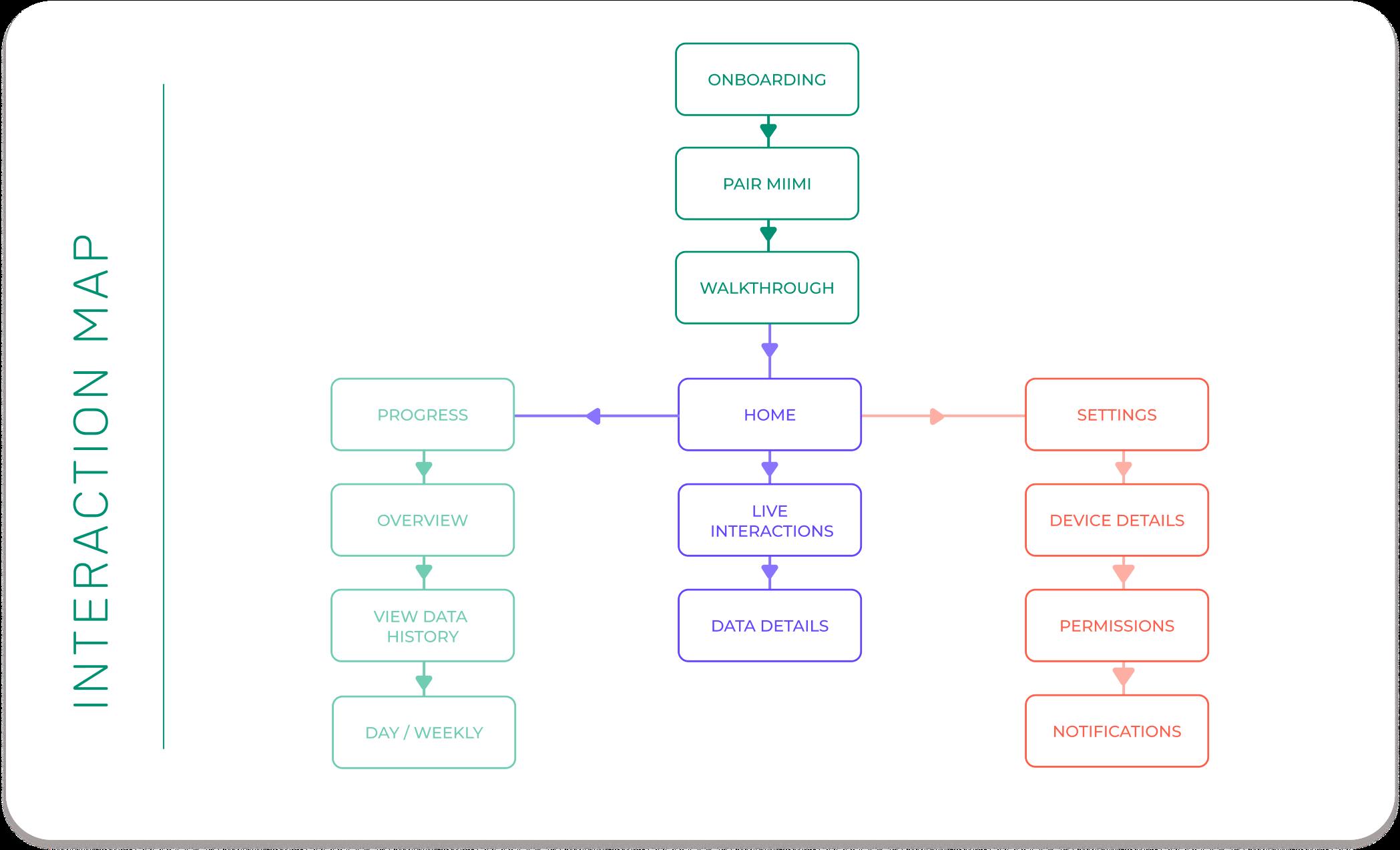 miimi-interaction-map